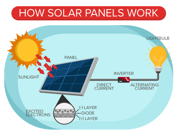 Solar Panel System How it Works